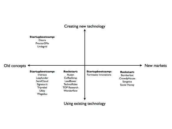 Tech Market matrix