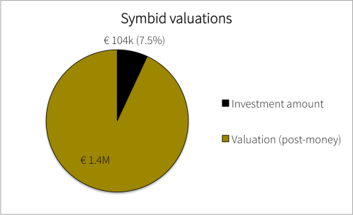 Symbid Valuations