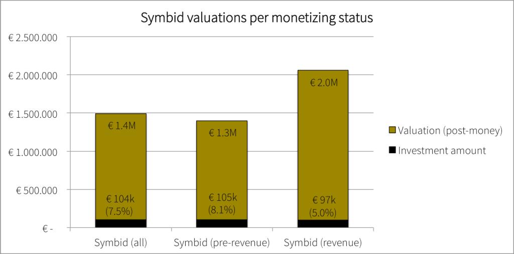 Monetizing Status