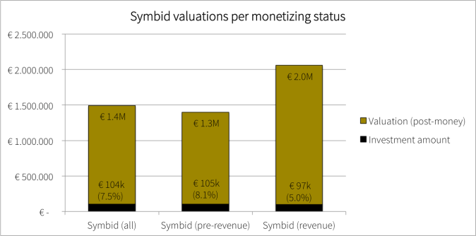 Monetizing Status