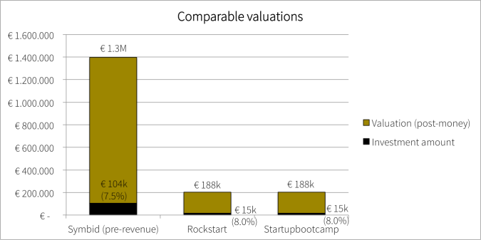 Comparable Valuations