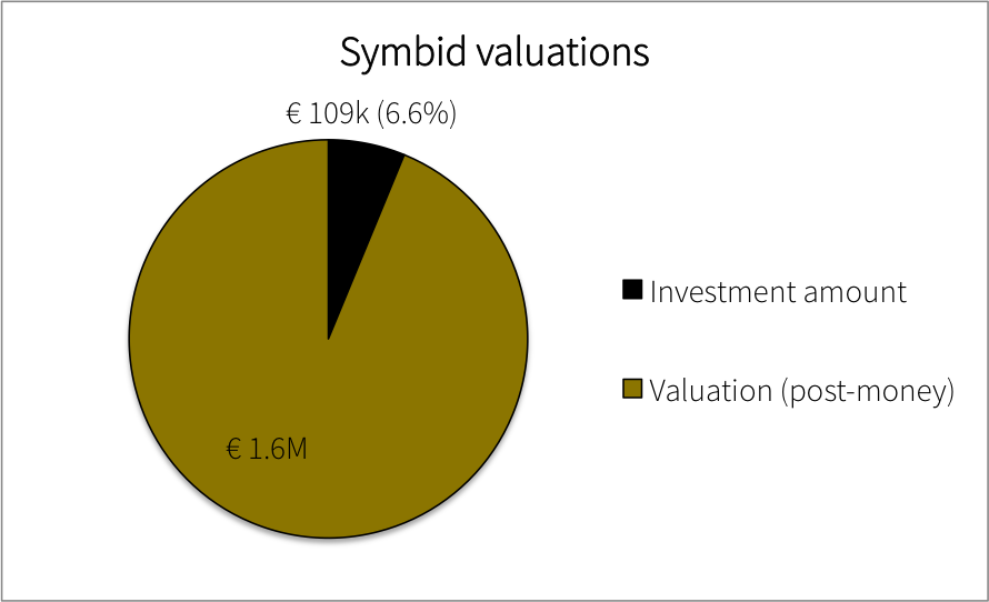 Overall valuation
