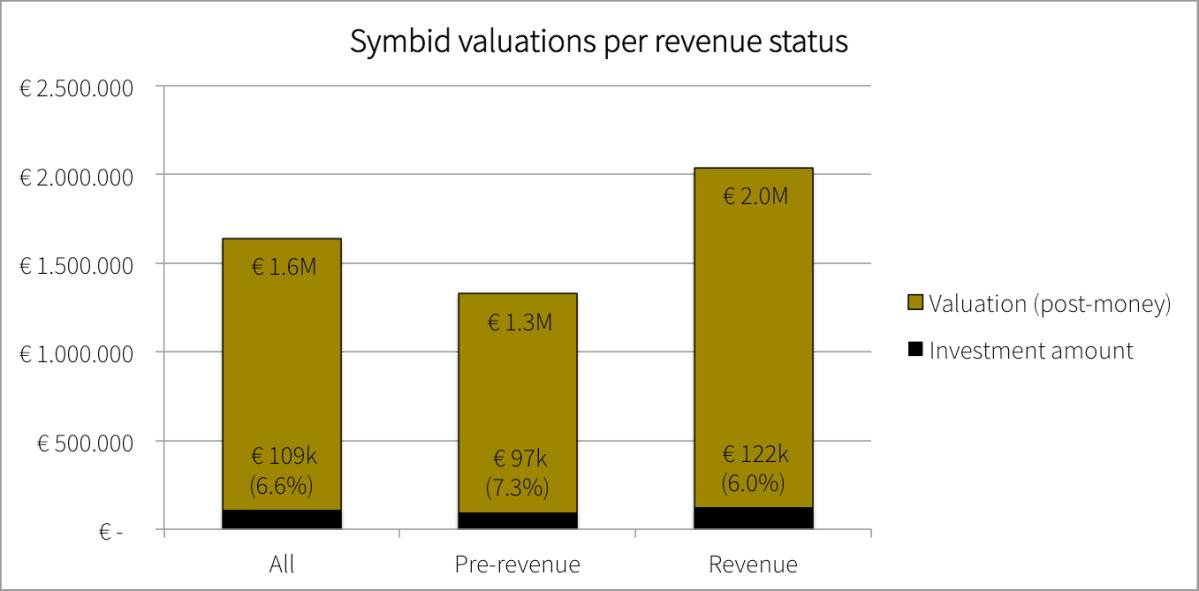 Revenue status