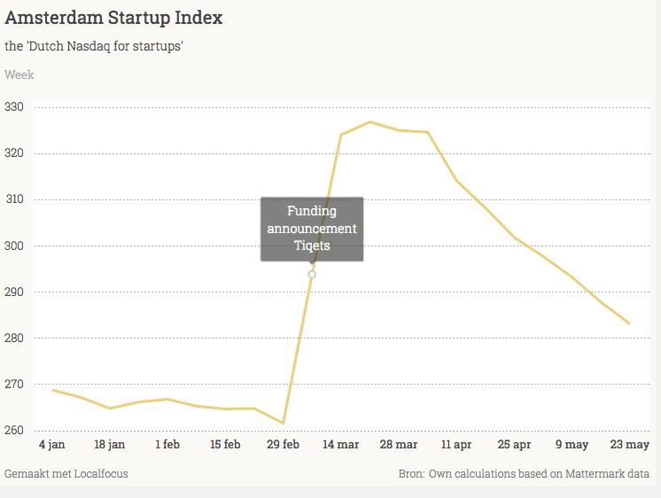 Startups startup analyst thomas mensinks blog about the dutch 2831 47 16 schermafbeelding ccuart Images