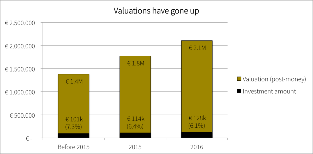 valuation-period
